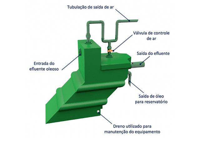 Separador de Água e Óleo Descarga de Compressores
